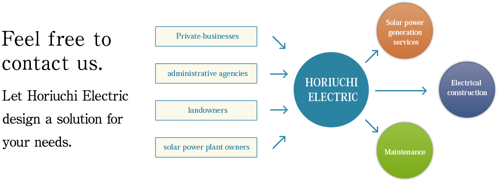Let Horiuchi Electric design a solution for your needs.